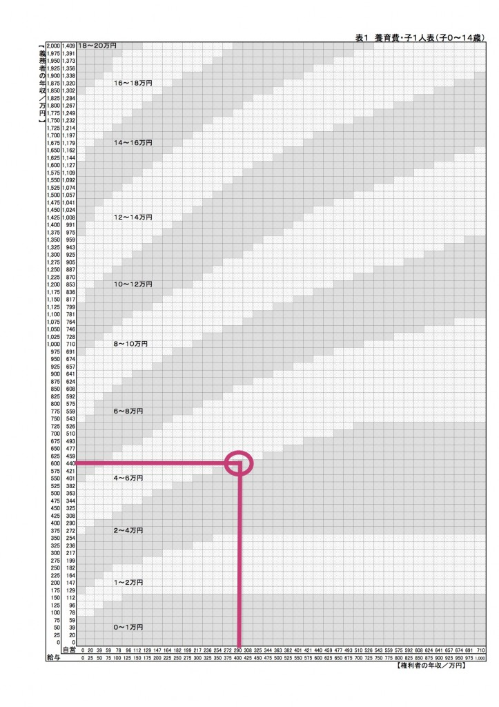 婚姻費用分担表 のコピー