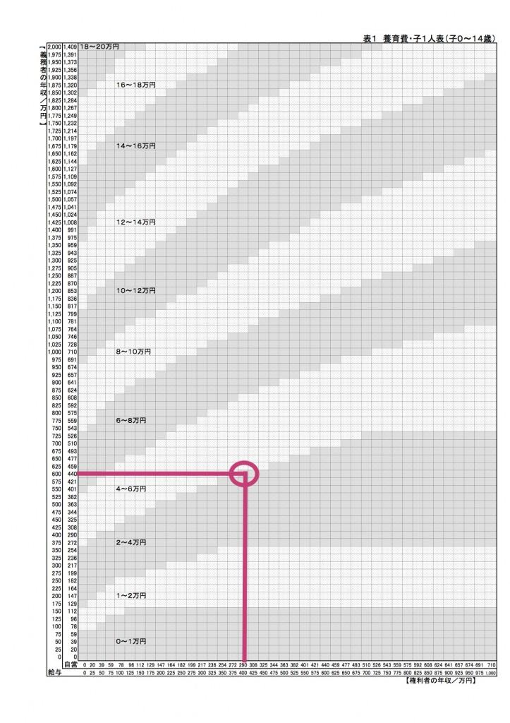 養育費算定表