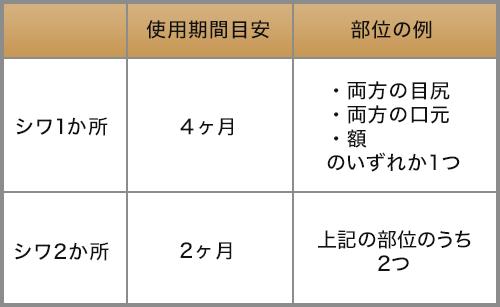 使用期間目安と部位の例