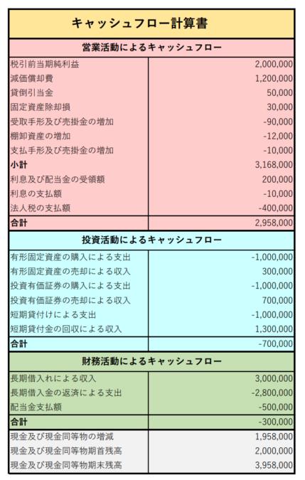 財務三表 読み方